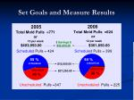 set goals and measure results