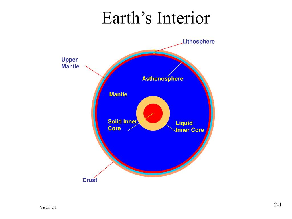 earth s interior l.