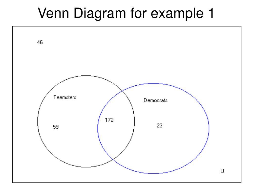 Venn Diagram for example 1