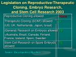 legislation on reproductive therapeutic cloning embryo research and stem cell research 2003