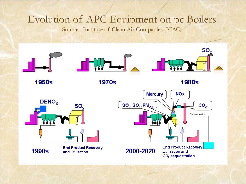 Evolution of APC Equipment on pc Boilers