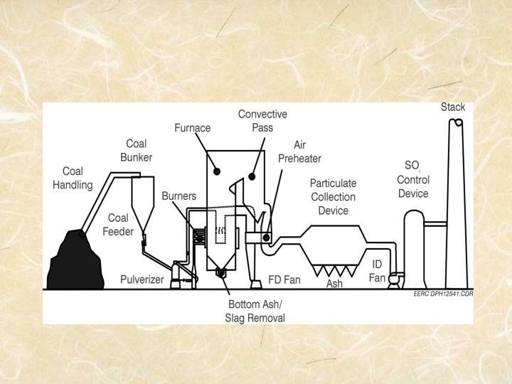 Coal ash use and disposal