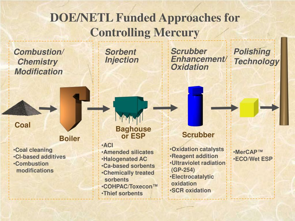 DOE/NETL Funded Approaches for Controlling Mercury