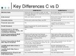 key differences c vs d