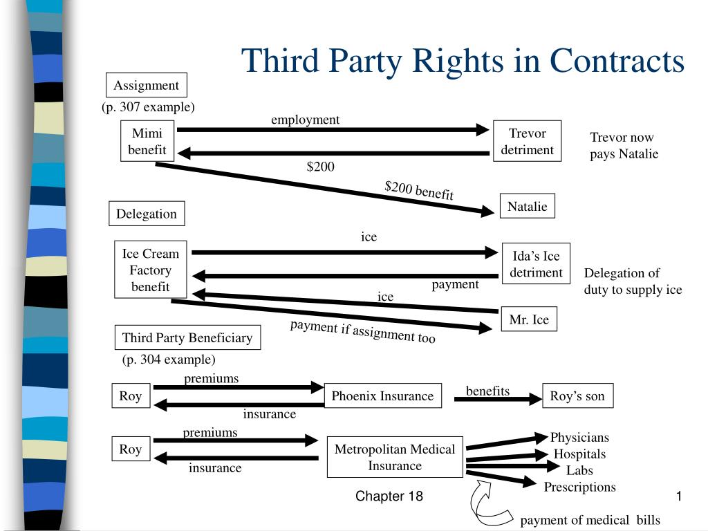 third party rights in contracts l.