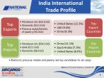 india international trade profile