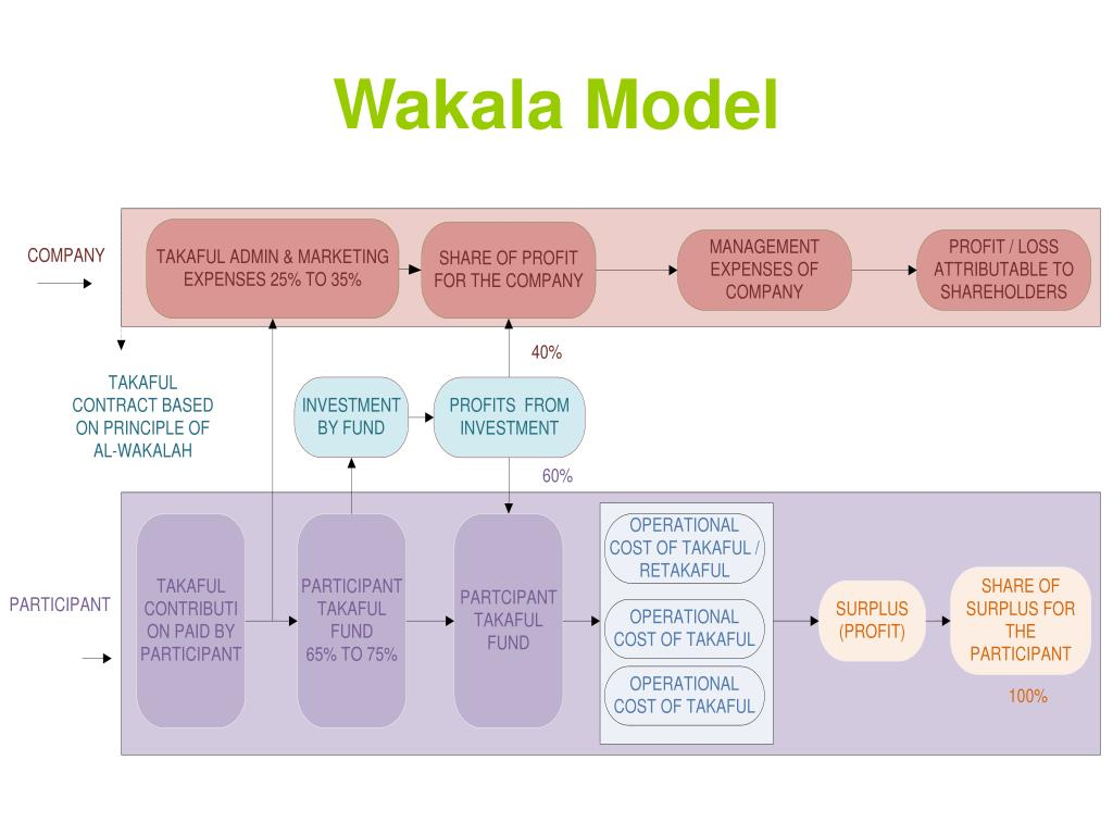 Wakala Model