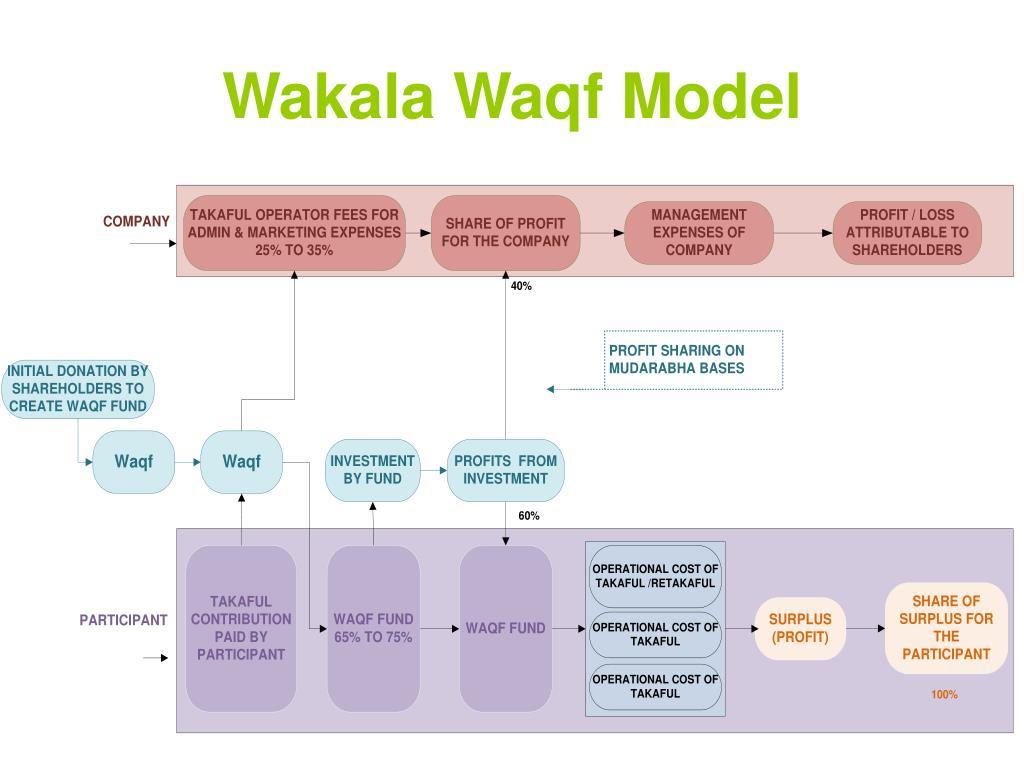Wakala Waqf Model