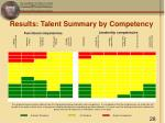 results talent summary by competency