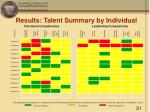 results talent summary by individual