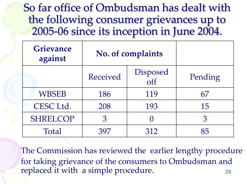 So far office of Ombudsman has dealt with the following consumer grievances up to 2005-06 since its inception in June 2004.
