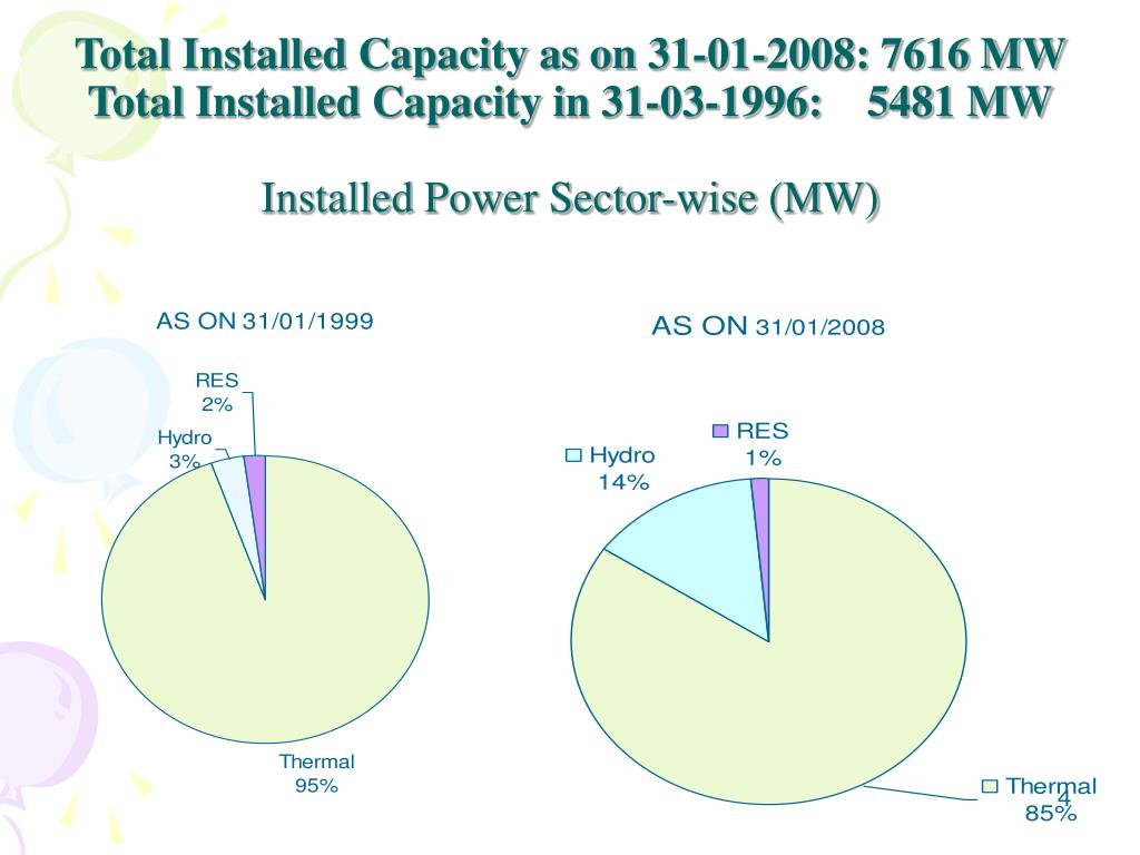 Total Installed Capacity as on 31-01-2008: 7616 MW