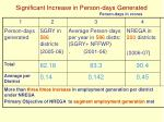 significant increase in person days generated