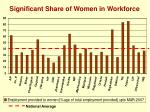 significant share of women in workforce