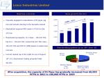 lanco industries limited