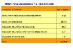 hrd total assistance rs 182 175 lakh