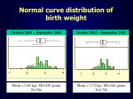 normal curve distribution of birth weight
