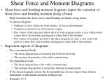 shear force and moment diagrams