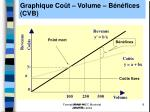 graphique co t volume b n fices cvb