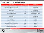 vspp product list point values