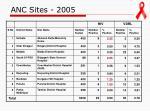 anc sites 2005