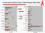 prevalence district wise in west bengal 2004 2005