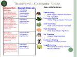 traditional category roles