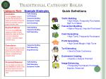 traditional category roles27
