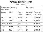 pliofilm cohort data swri page 215