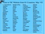 visits to tic website from 81 countries may 03