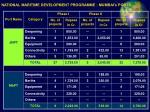 national maritime development programme mumbai s ports