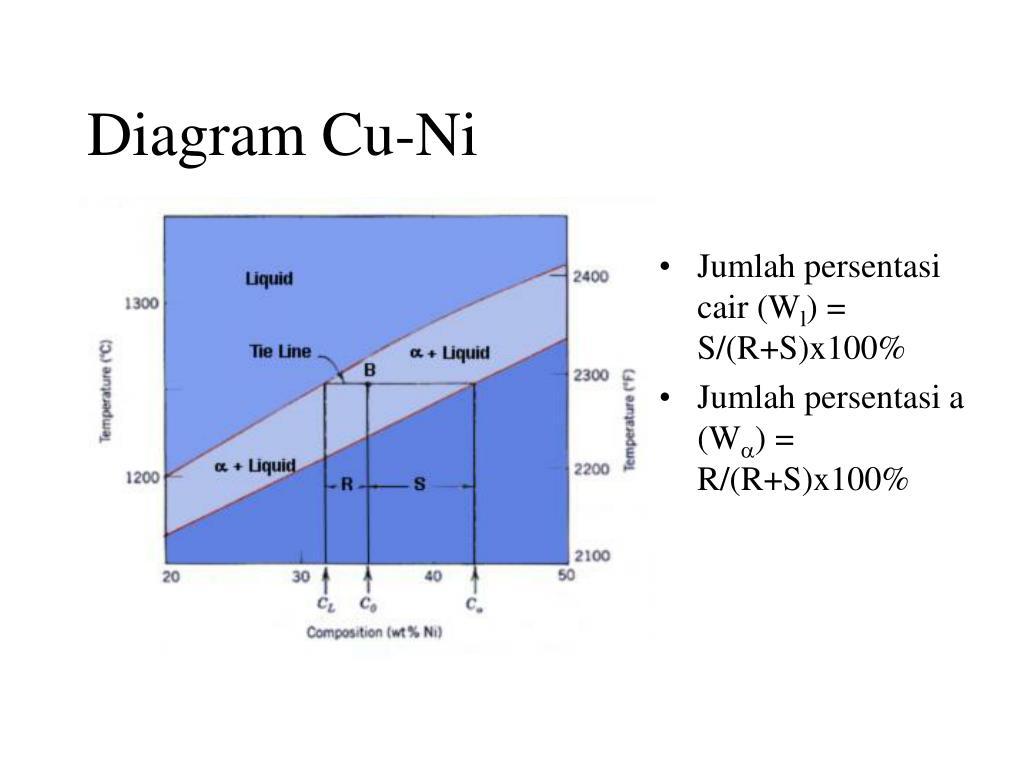 Diagram Cu-Ni