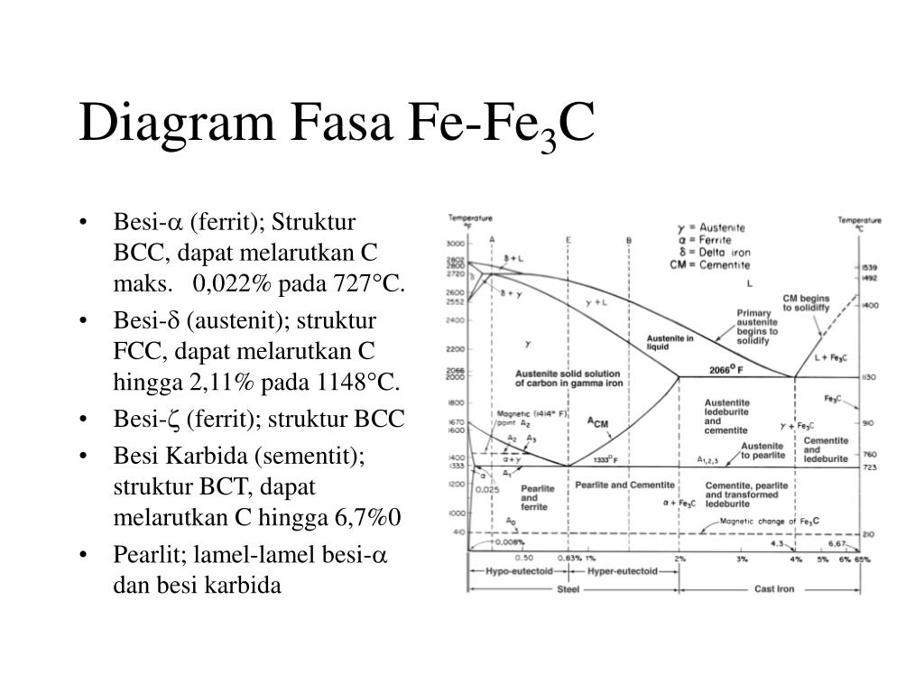 Diagram Fasa Fe-Fe