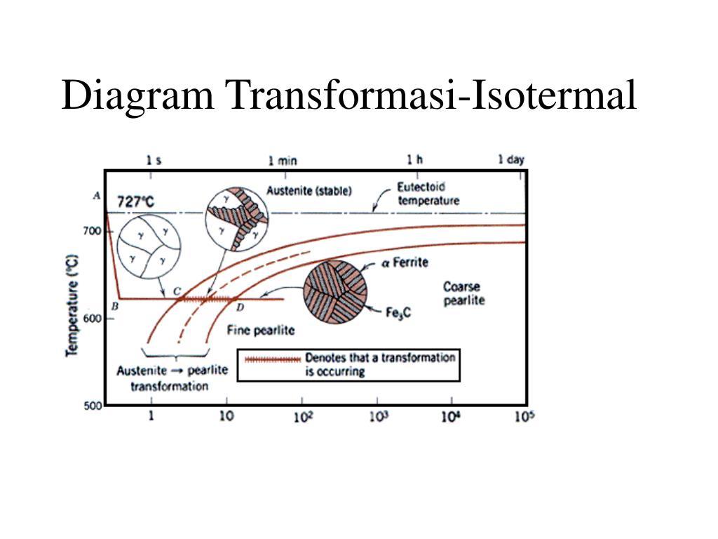Diagram Transformasi-Isotermal