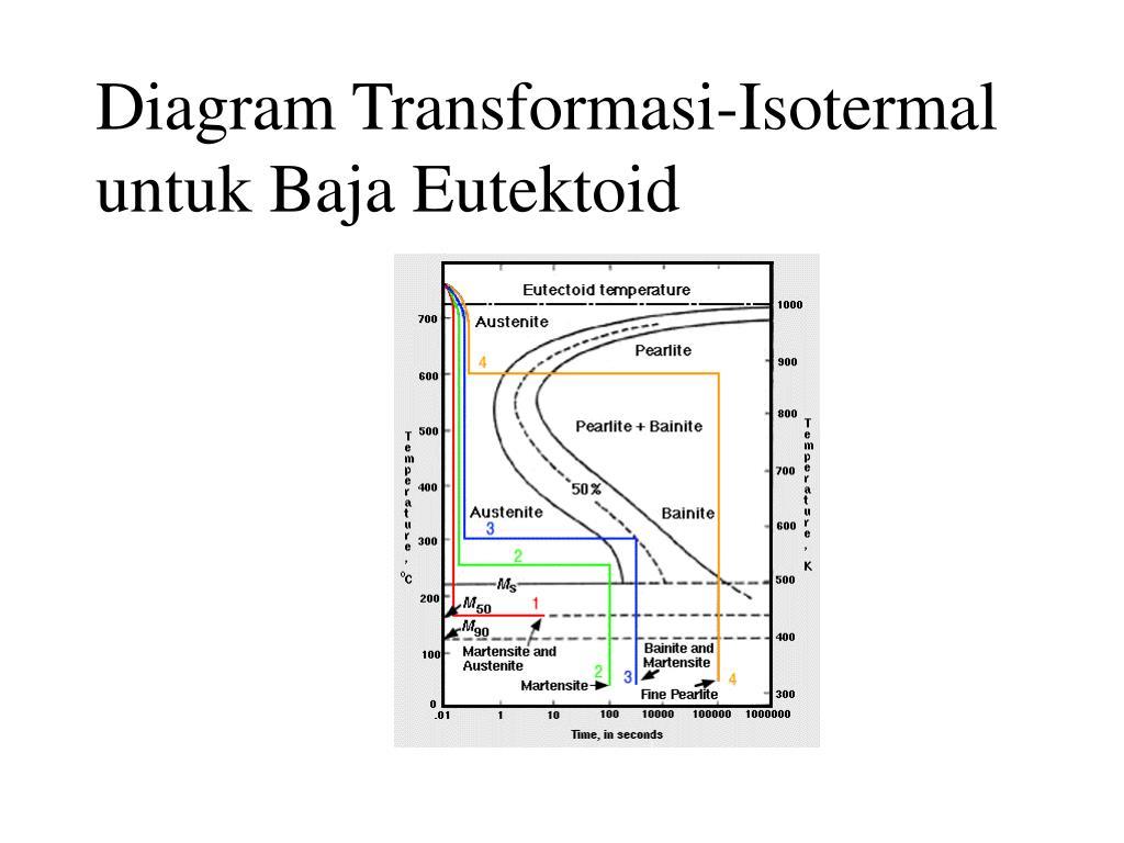 Diagram Transformasi-Isotermal untuk Baja Eutektoid