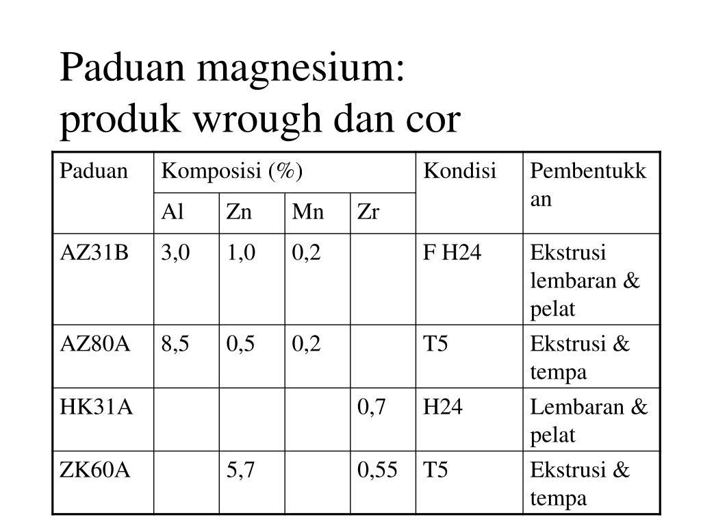 Paduan magnesium:
