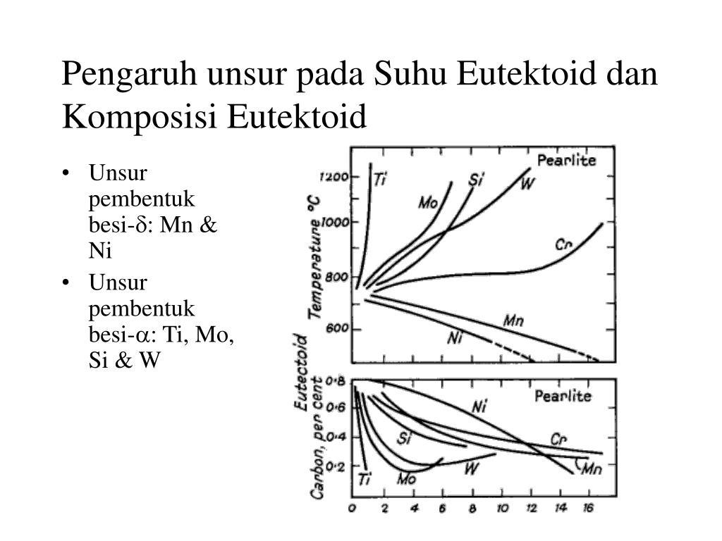 Pengaruh unsur pada Suhu Eutektoid dan Komposisi Eutektoid