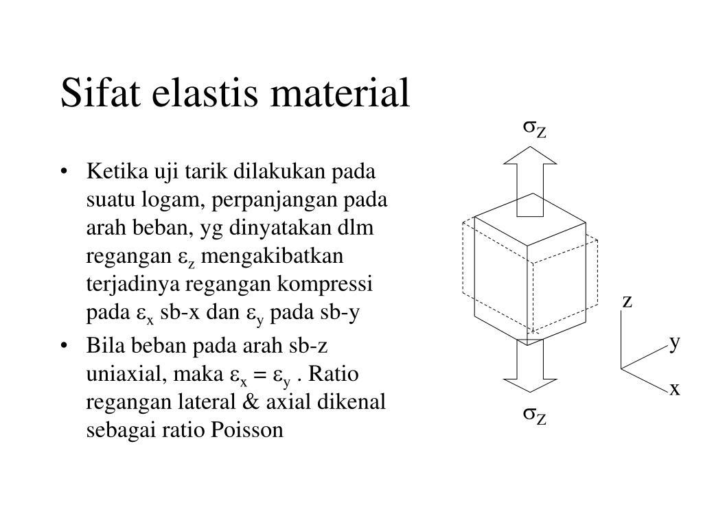 Sifat elastis material