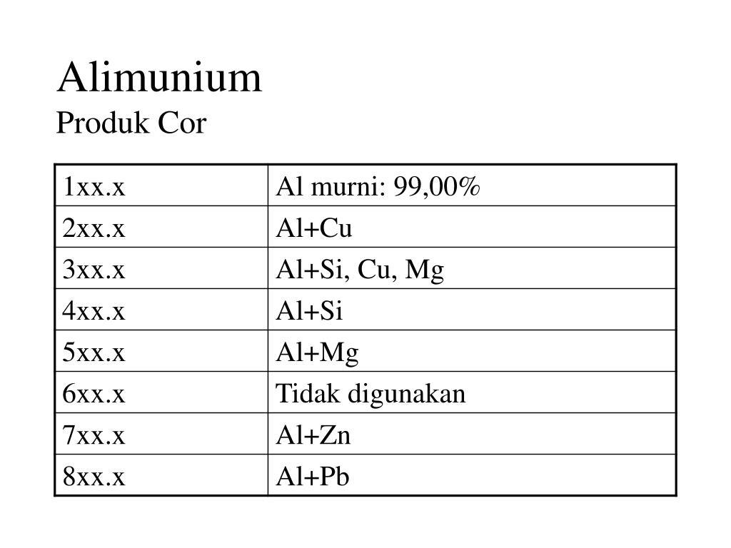 Alimunium