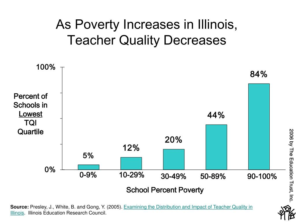 As Poverty Increases in Illinois,