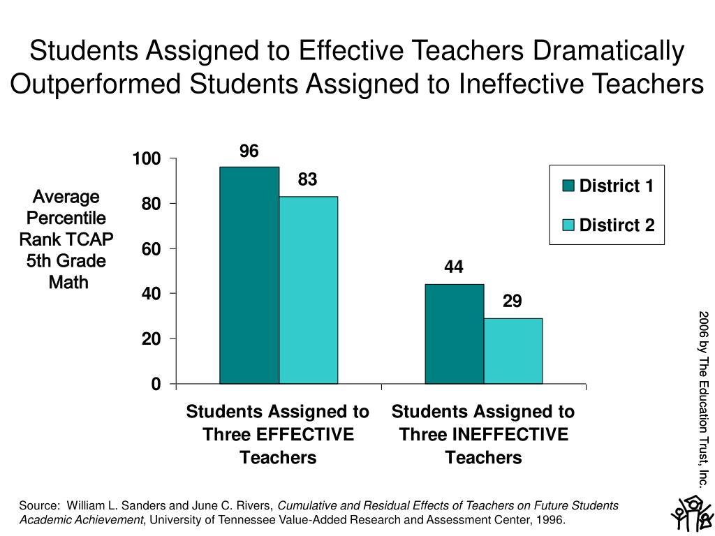 Students Assigned to Effective Teachers Dramatically Outperformed Students Assigned to Ineffective Teachers