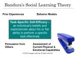 bandura s social learning theory