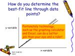 how do you determine the best fit line through data points
