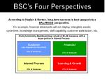 bsc s four perspectives