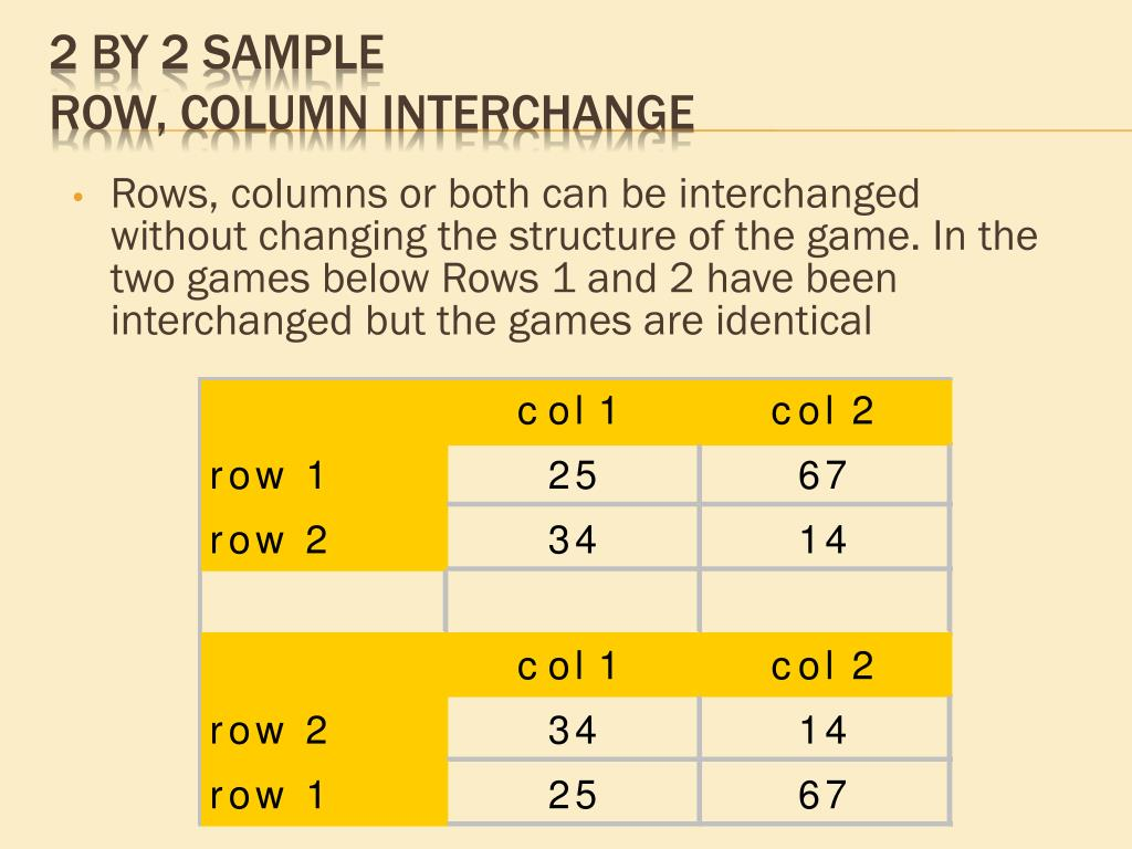Rows, columns or both can be interchanged without changing the structure of the game. In the two games below Rows 1 and 2 have been interchanged but the games are identical