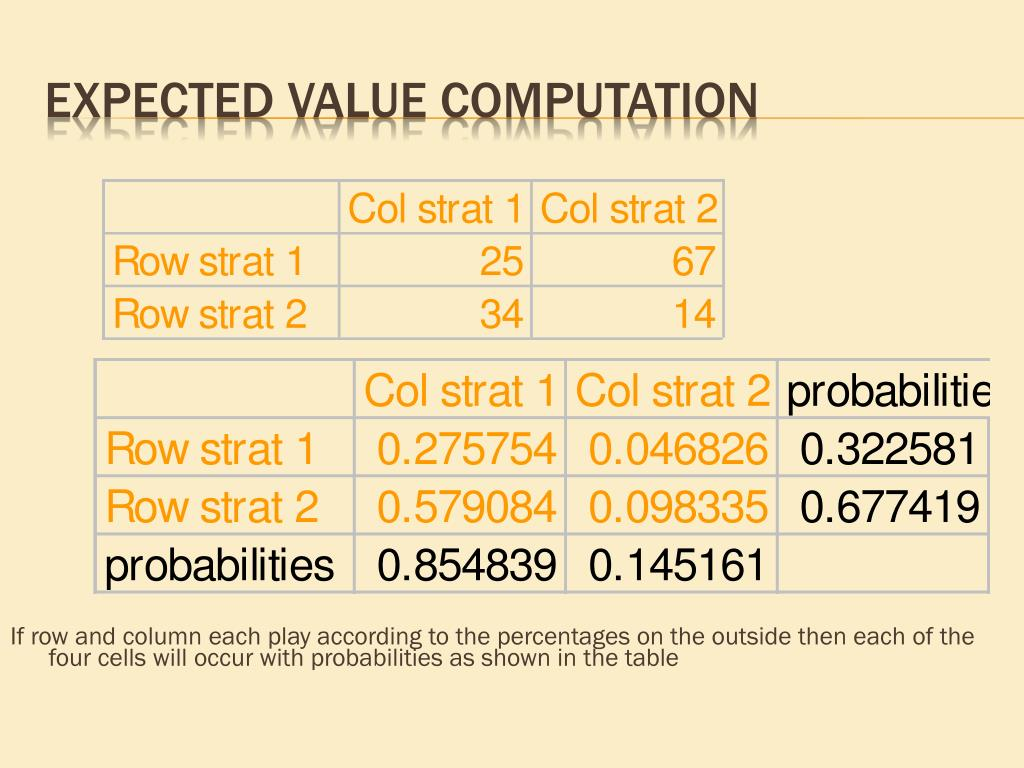 If row and column each play according to the percentages on the outside then each of the four cells will occur with probabilities as shown in the table