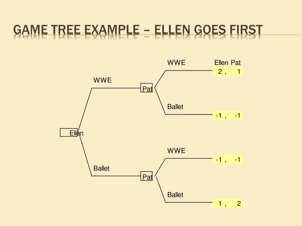Game tree example – Ellen goes first