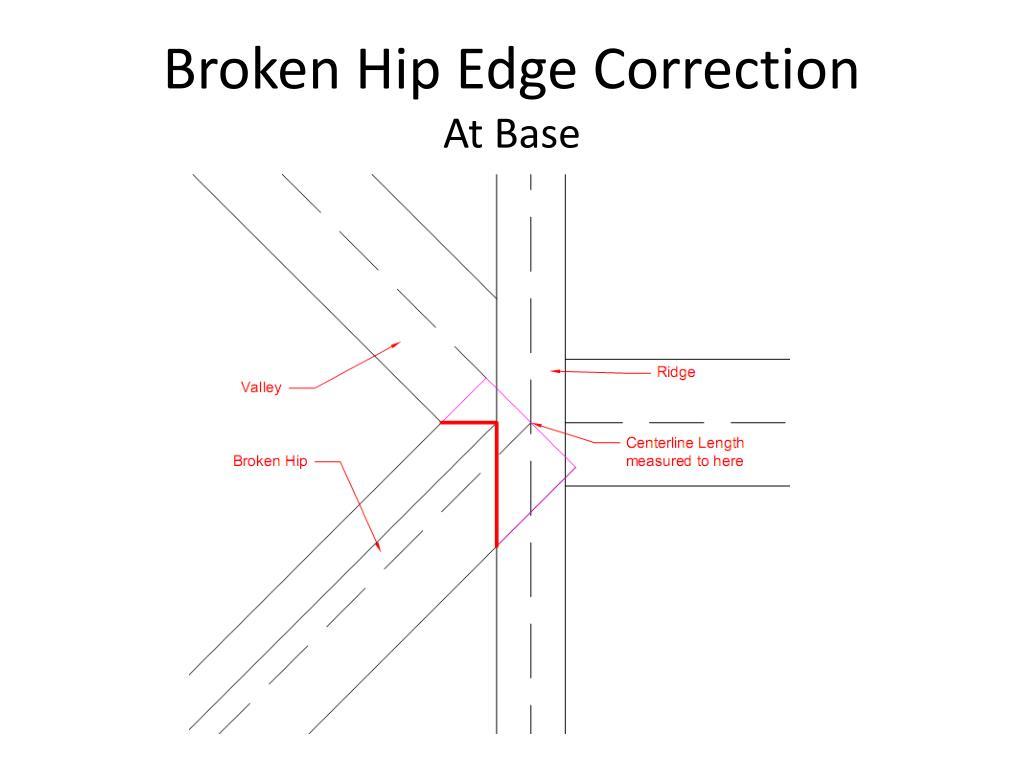 Broken Hip Edge Correction