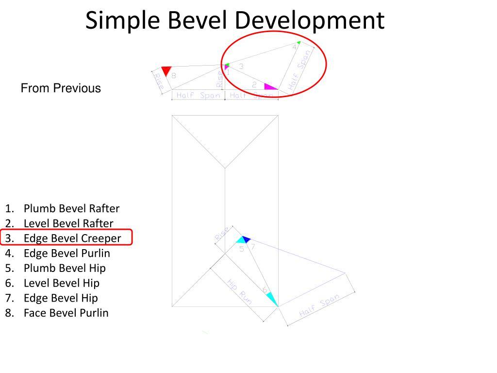 Simple Bevel Development