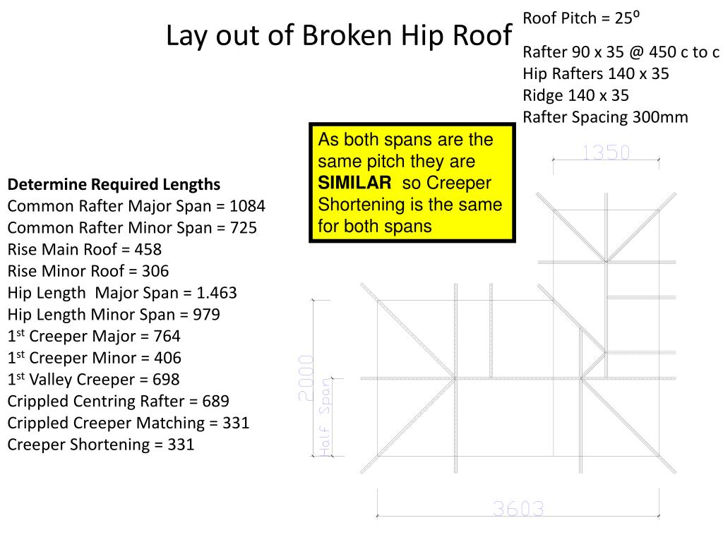 Roof Pitch = 25⁰